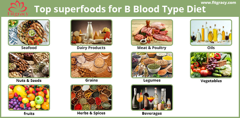 Diet and Foods For Blood Type B Complete Guide and Diet Chart